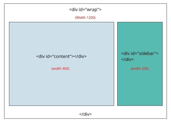 WP content structure - Fix sidebar below content in WordPress