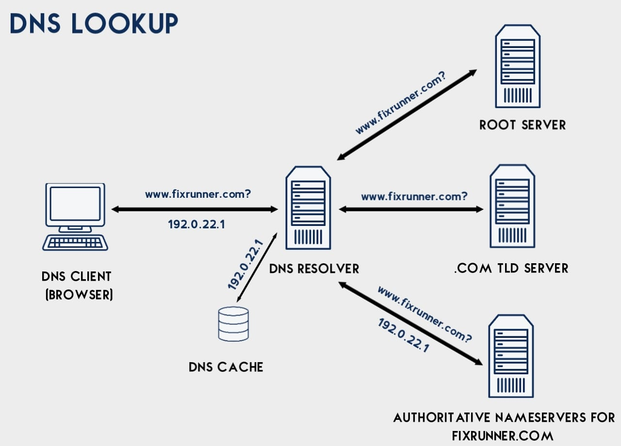 How DNS lookup works